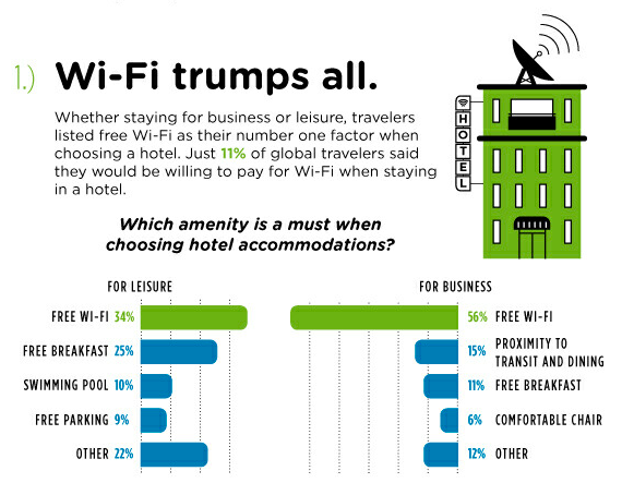 Global Hotel Amenities Survey 2013