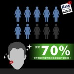 Gillette KISS HIM OR NOT?有鬍鬚先係真男人?