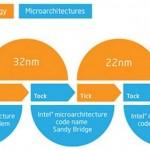 Intel 進入 10nm 製程,兩款產品接替 Cannonlake