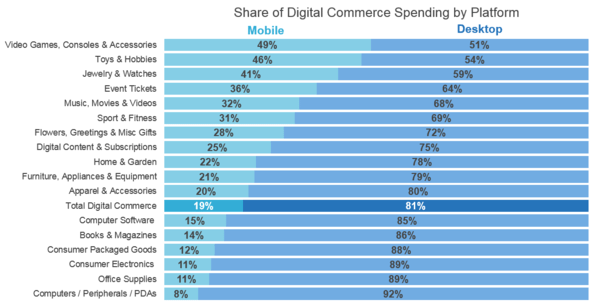 e-commerce-m-commerce-measurement-2016-q1-a
