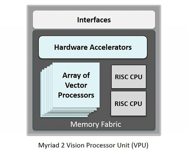 vision-processing-unit-01