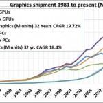 《AMD》《NVIDIA》GPU 市場 2015 年呈衰退