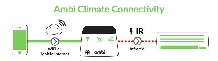 ambi climate connect