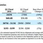 Qualcomm 2015 年營收下滑 19%,今年也許會繼續下去